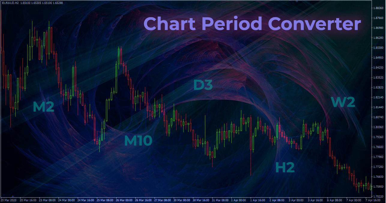 Индикатор построения графиков по нестандартным Таймфреймам Chart Period Converter