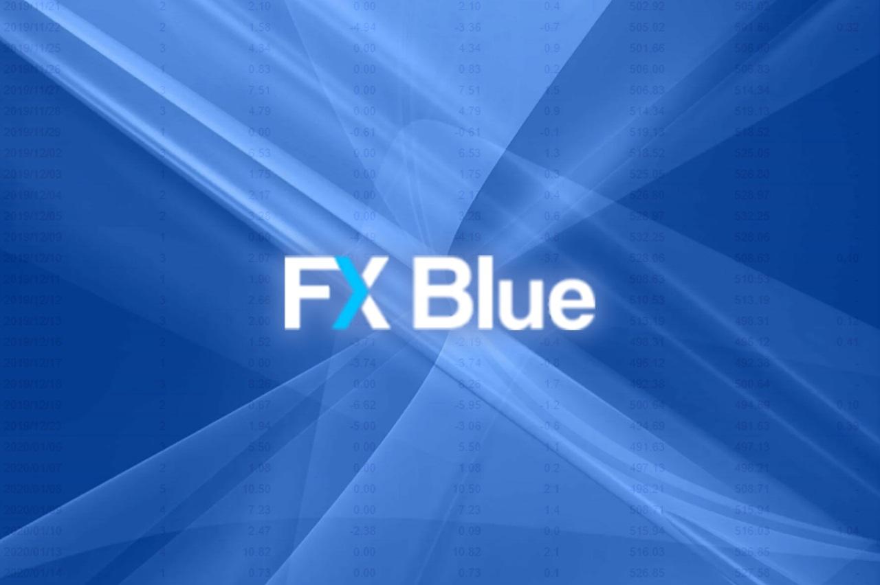 FX Blue анализ мониторинга счёта